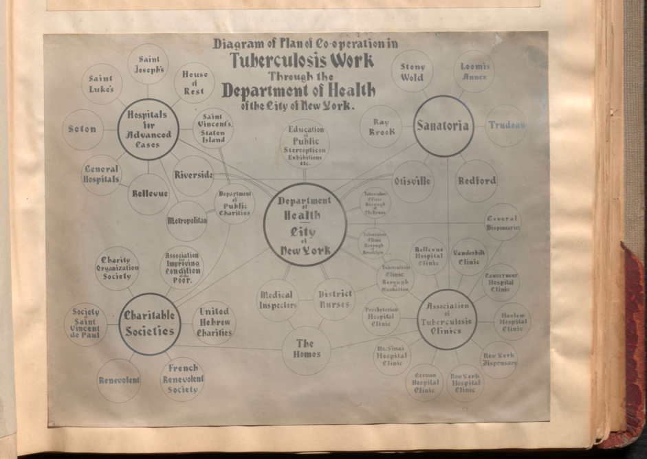 'Co-operation diagram' on page 15 from 'How the Department of Health of the city of New York is fighting tuberculosis'