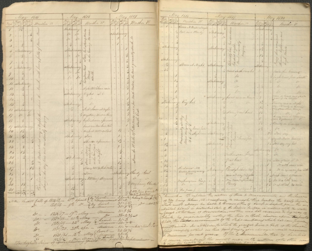 Water level and weather data for the Ganges River region : a collection of six records. Authored by Captain Lachaln, Major Parlby and James Kyd. 1809-1822. Rare Books & Special Collections – Blacker-Wood Manuscripts. folio GB1339 W38 1809