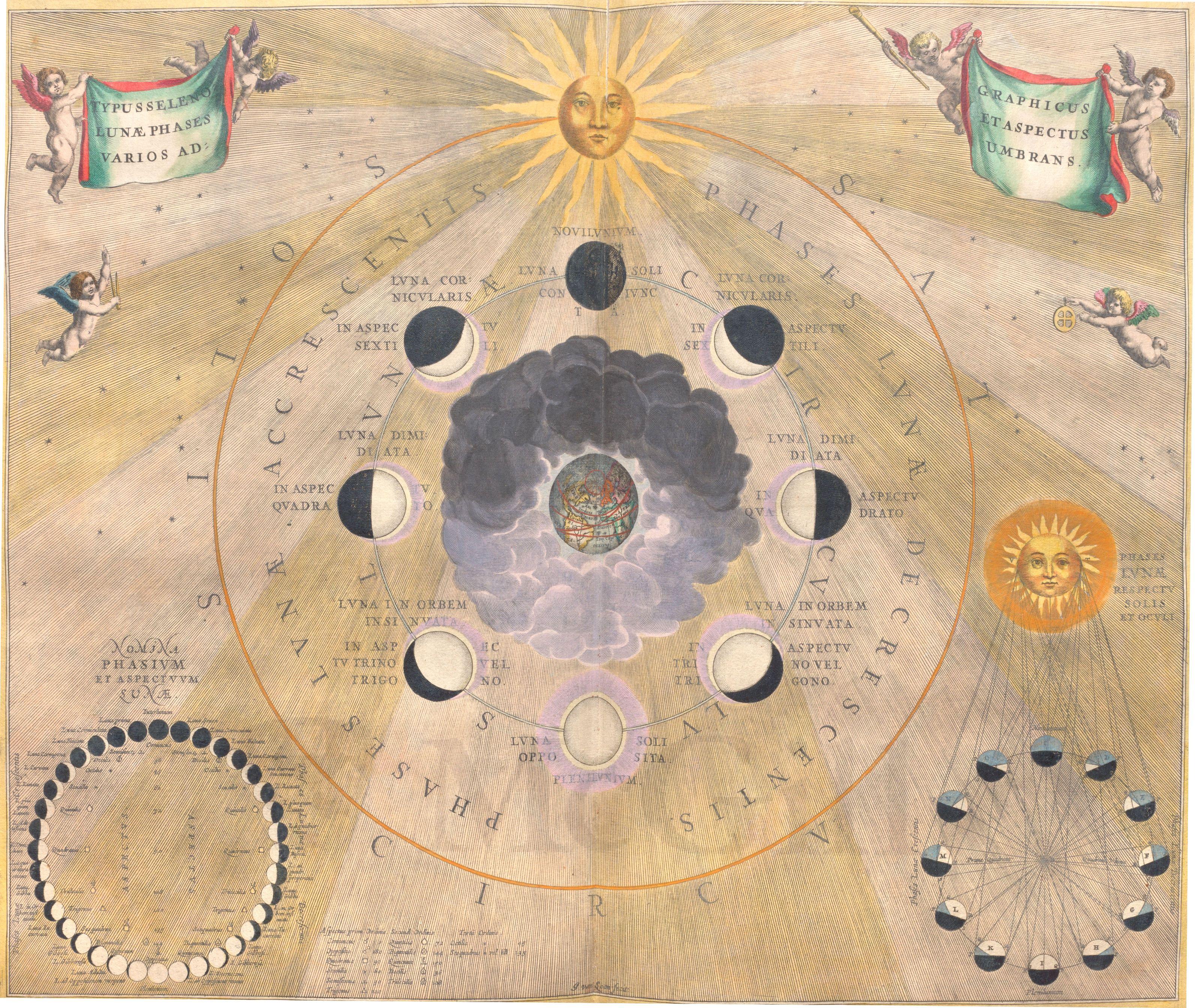 """Andreas Cellarius, """"Harmonia macrocosmica"""" (1661)"""