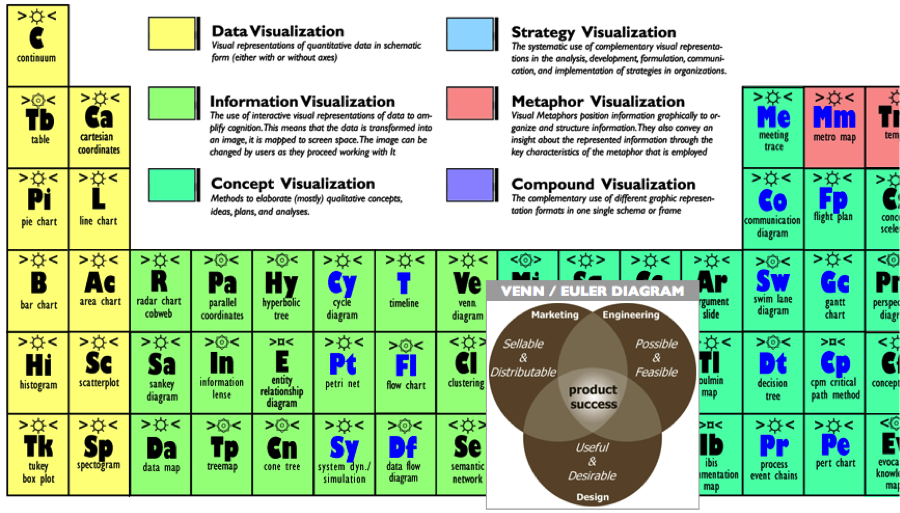 Periodic Table Of Visualization Methods The Turret